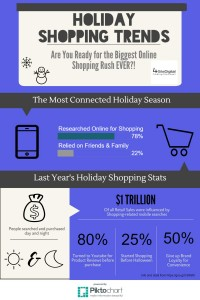 Mobile Holiday Trends